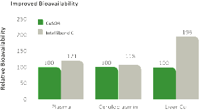 Bioavailability-graph