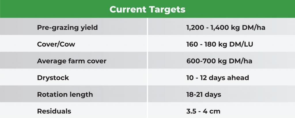 Current Targets