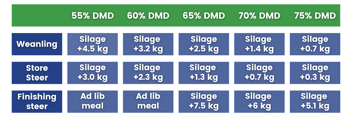 Table of feeding rates for finishing cattle