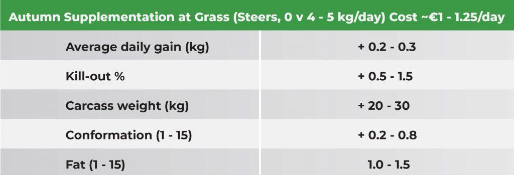 Supplementation at Grass