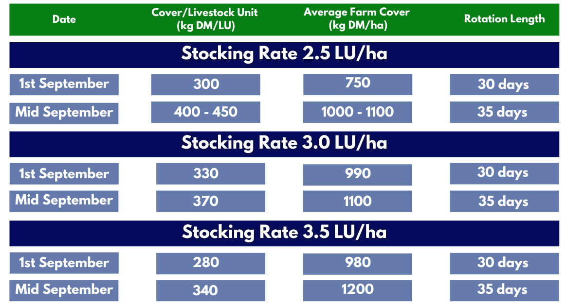 Stocking rates for autumn grass table
